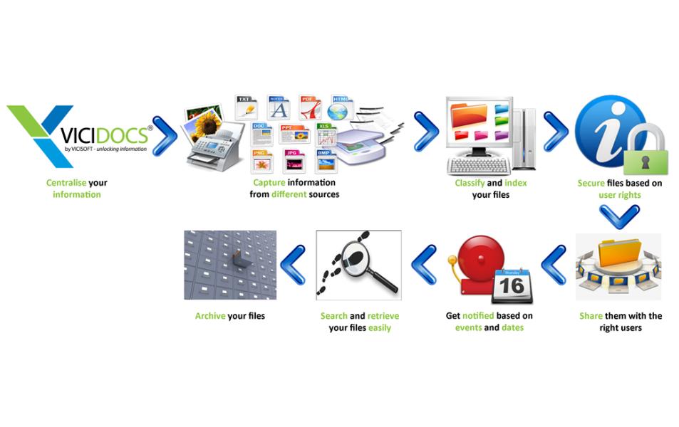 Document management system 4