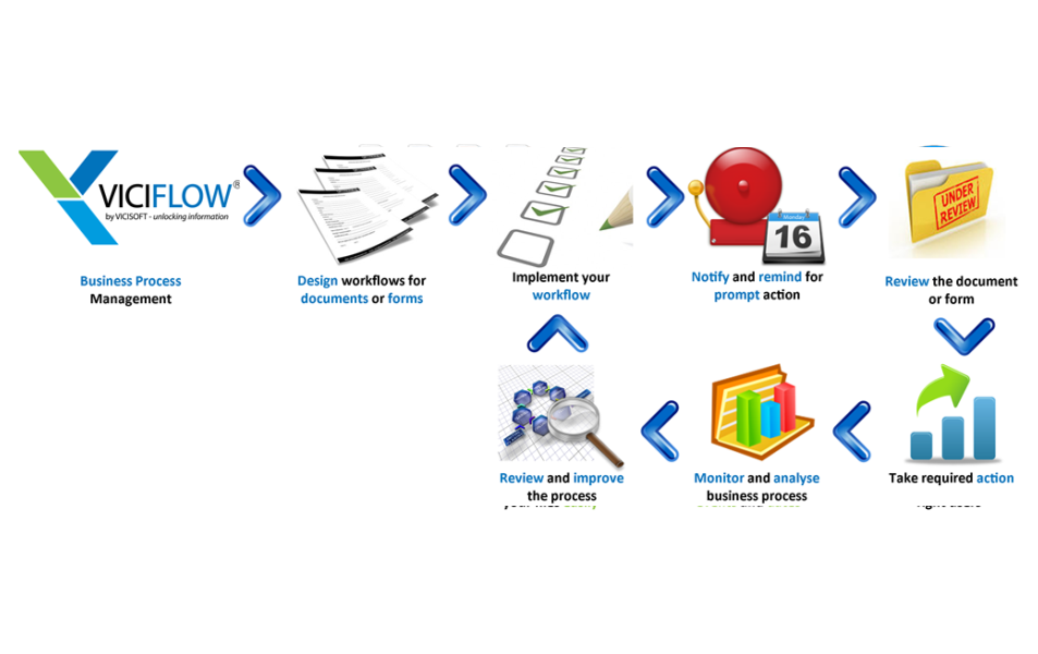 Document management system 5