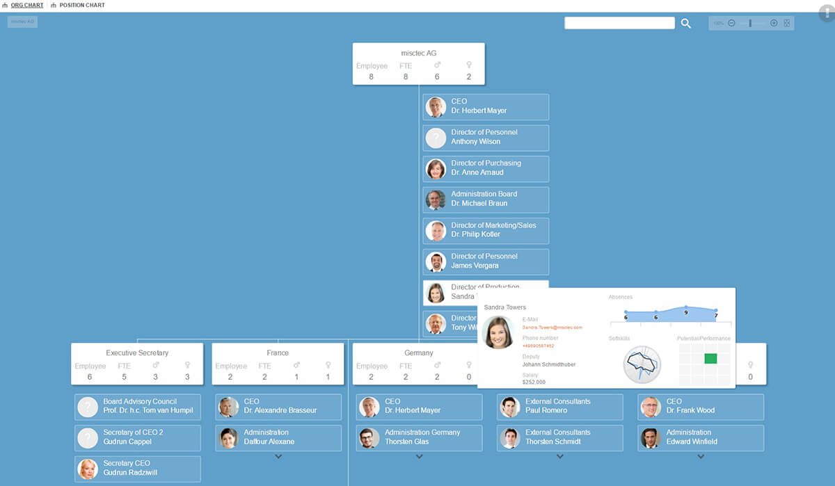 Custom org chart design 3