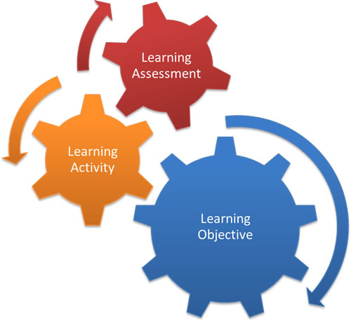 Evaluate learner